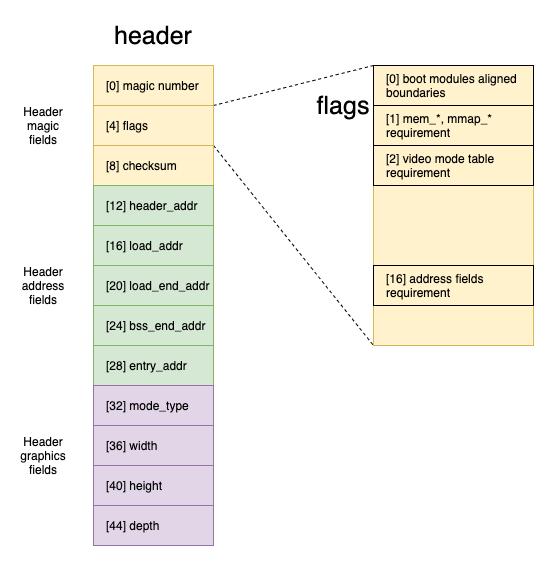 multiboot header